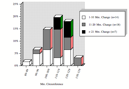 Distribution of circumferences